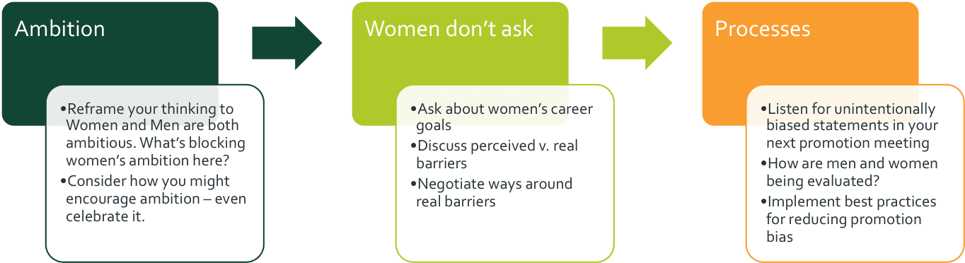 managers three things to promote more women grahic v2