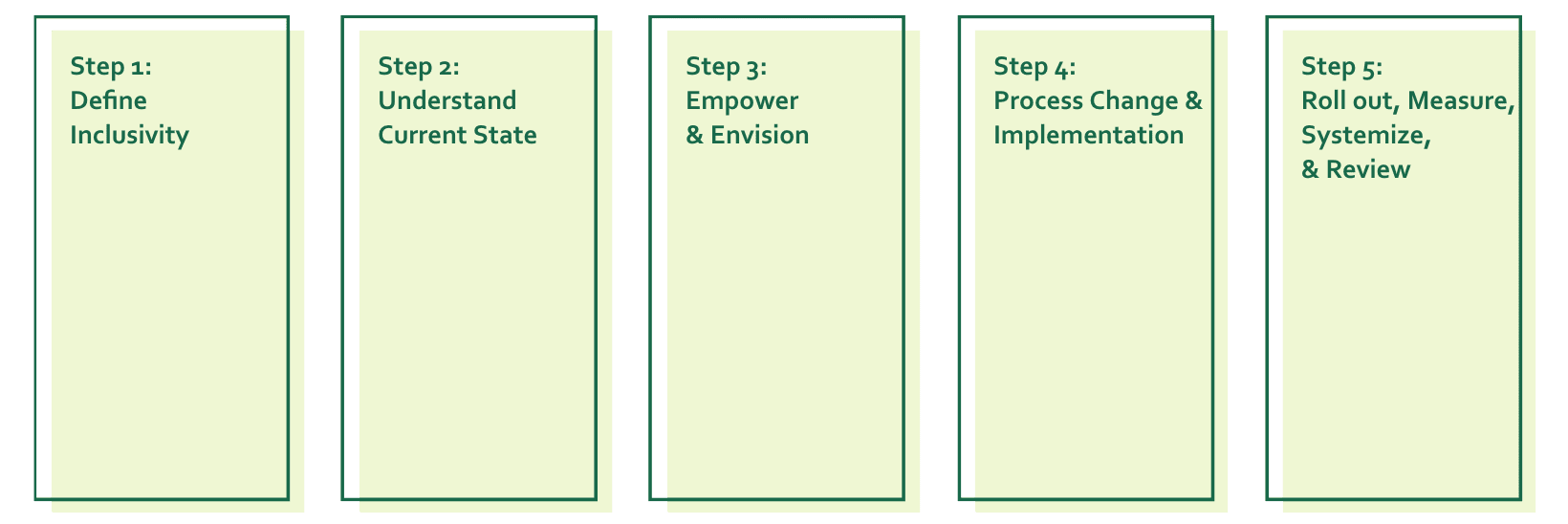 Step 1 - Define Inclusivity. Step 2 - Understand Current State. Step 3 - Empower and Envision. Step 4 - Process Change and Implementation. Step 5 - Roll Out, Measure, Systematize, and Review.